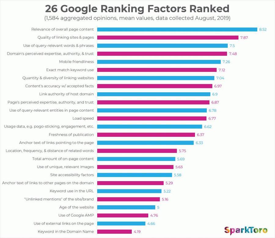 Факторы ранжирования Google 2019 — исследование Рэнда Фишкина