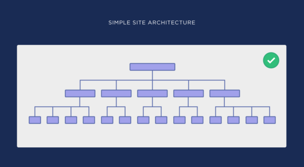 Site Architecture: How To Beat High-Authority Sites 2020